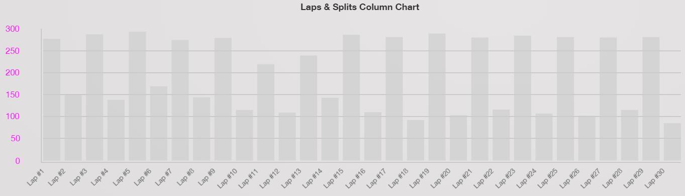 training_peaks_week1_bar_chart